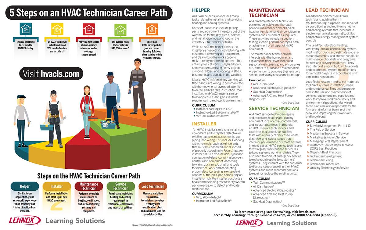 HVAC Career Path